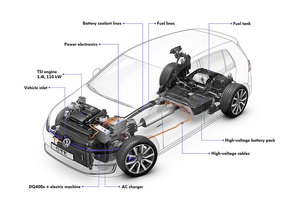 Sådan fordeler teknikken sig i den nye Golf GTE, med drivlinjen forrest og batteri og benzintank bagerst.